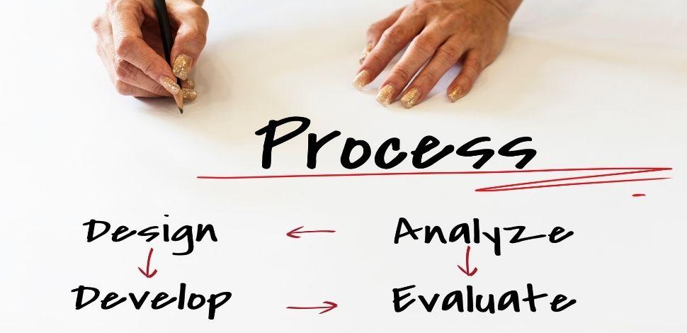 Business Process Model and Notation w biznesie