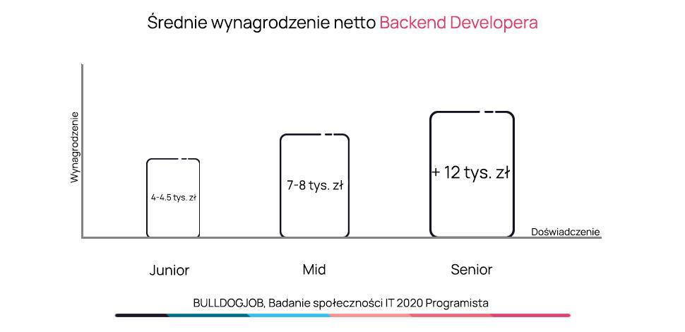 wykres średniego wynagrodzenia backend developera ze względu na ilość doświadczenia