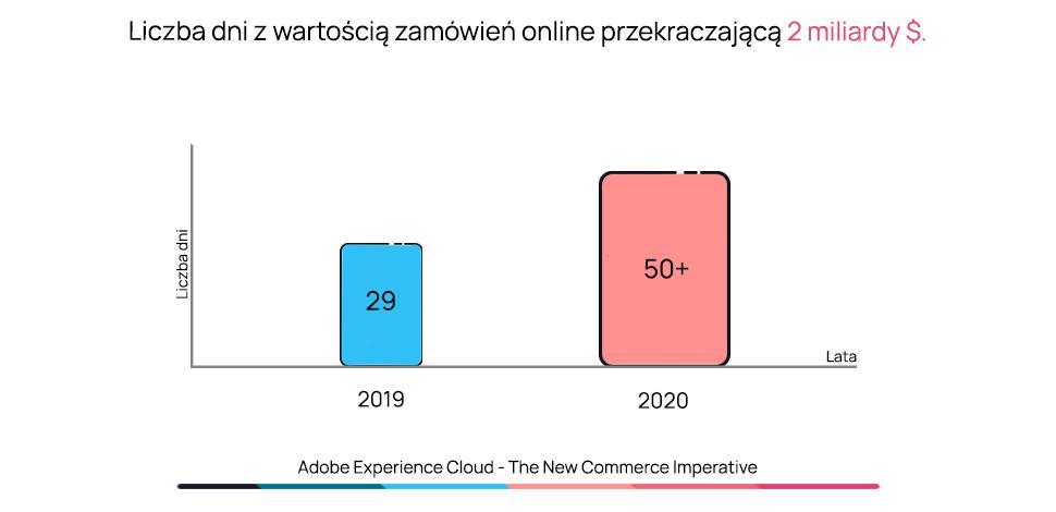 Dane dotyczące sprzedażowych peaków od Adobe Commerce Cloud