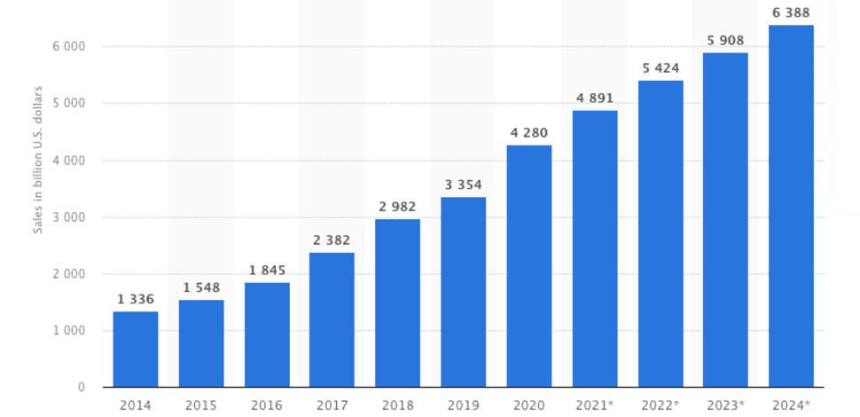 wykres pokazujący wzrost sprzedaży i znaczenia e-commercu w latach 2014-2024