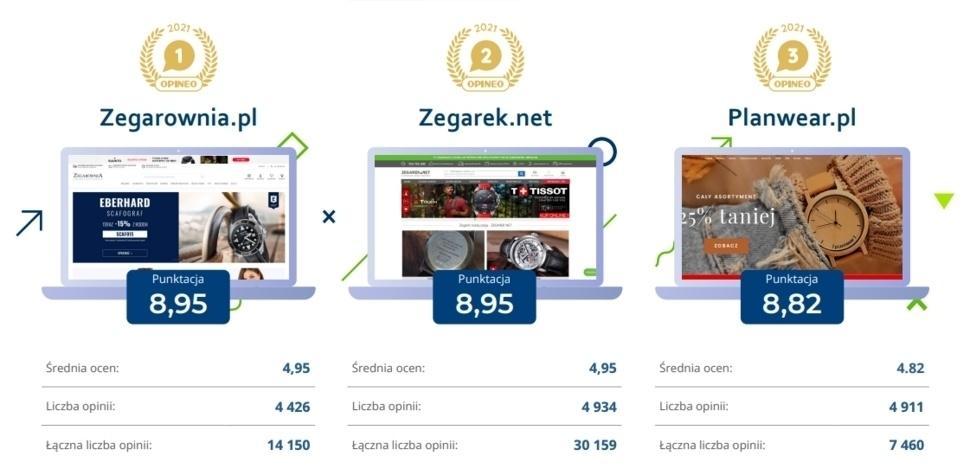 Pierwsze trzy miejsca w kategorii Zegarki i Biżuteria. Kolejno, zwycięzca raportu Opineo 2021 to Zegarownia.pl potem Zegarek.net i na trzecim miejscu Planwear.pl
